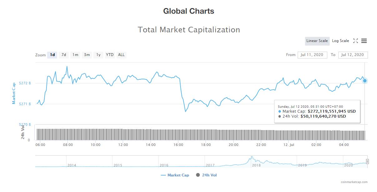 Tổng giá trị thị trường tiền kĩ thuật số và khối lượng giao dịch ngày 12/7 (nguồn: CoinTelegraph)
