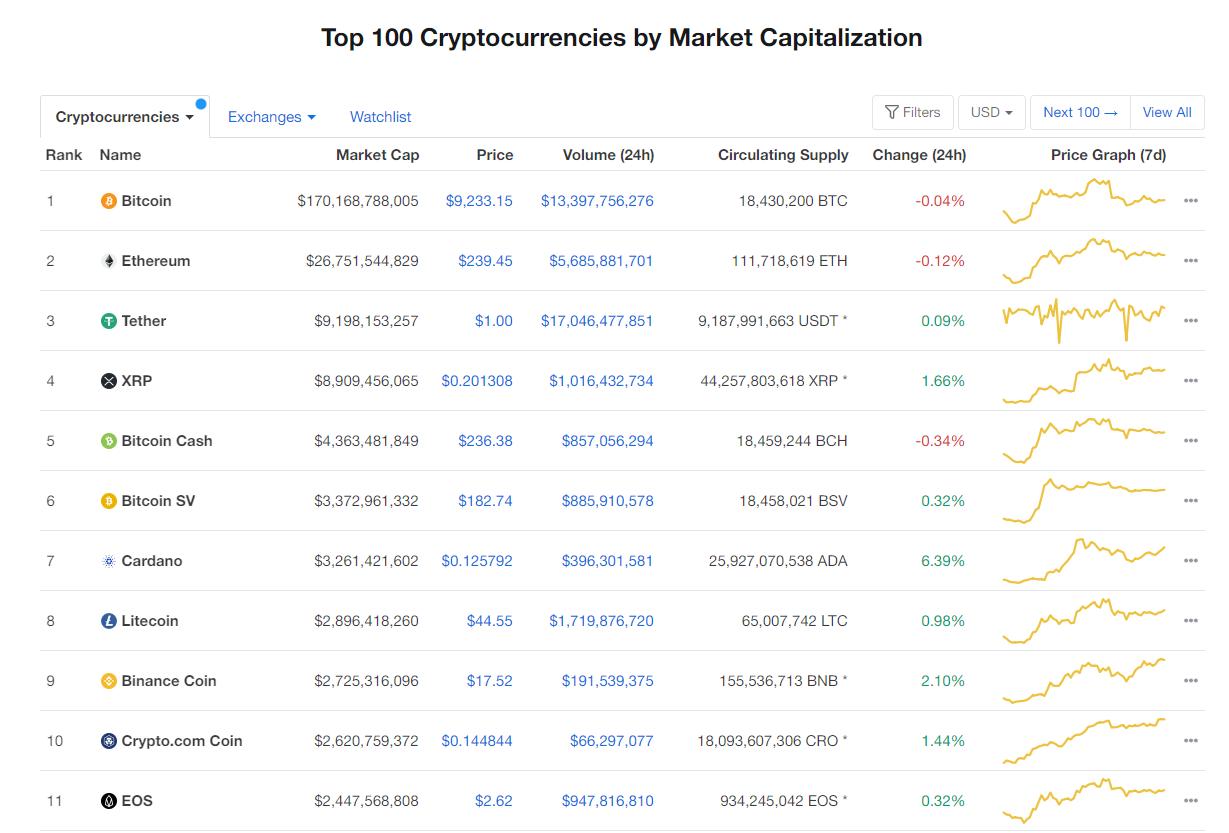 Nhóm 10 đồng tiền hàng đầu theo giá trị thị trường ngày 12/7 (nguồn: CoinMarketCap)