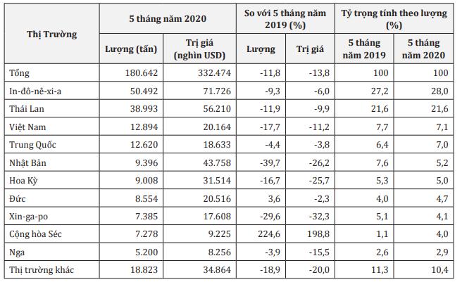Hàn Quốc giảm nhập khẩu cao su từ các thị trường chủ chốt  - Ảnh 1.