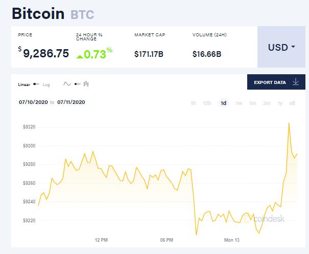Chỉ số giá bitcoin hôm nay 13/7 (nguồn: CoinDesk)