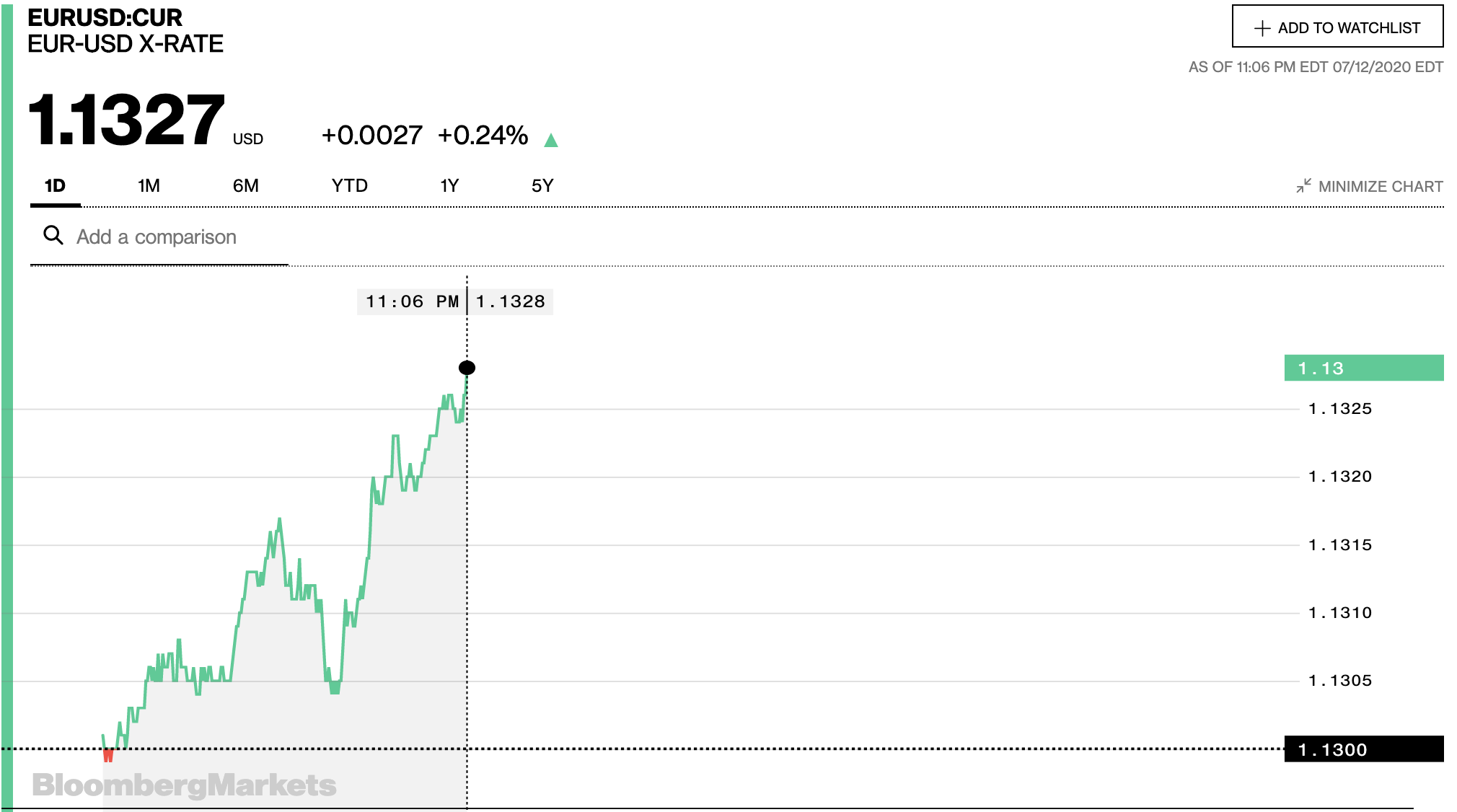 Tỷ giá euro hôm nay 13/7: Đồng loạt tăng điểm ngày đầu tuần - Ảnh 1.