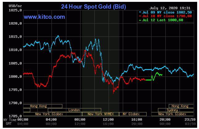 Giá vàng hôm nay 13/7: Vàng thế giới tăng trở lại do ảnh hưởng đại dịch COVID-19 tại Mỹ - Ảnh 1.