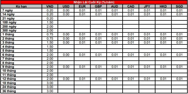 Lãi suất ngân hàng HSBC mới nhất tháng 7/2020 - Ảnh 2.
