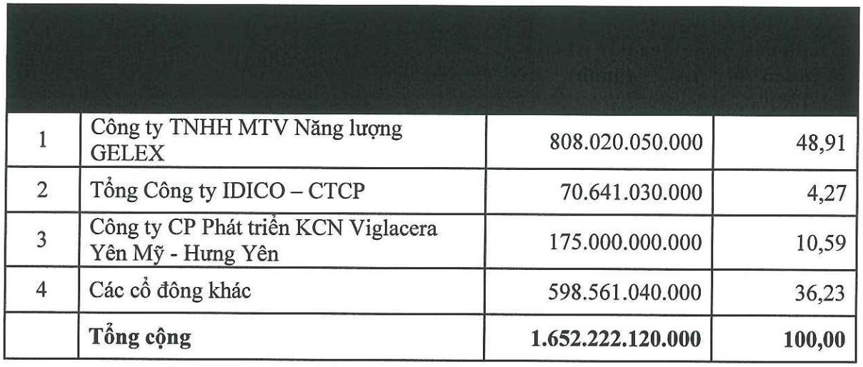 Gelex quyết tâm mua chi phối Viglacera và Long Sơn PIC, thâu tóm loạt dự án KCN tỉ USD - Ảnh 1.