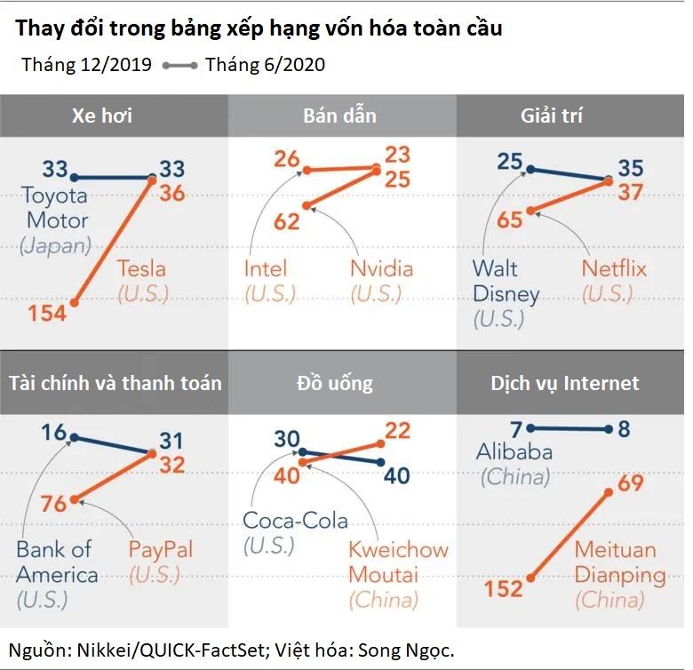 Bảng xếp hạng doanh nghiệp toàn cầu đảo lộn vì đại dịch, loạt tên tuổi mới lên ngôi - Ảnh 2.