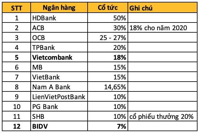 Những ngân hàng không chia cổ tức trong năm 2020 - Ảnh 1.