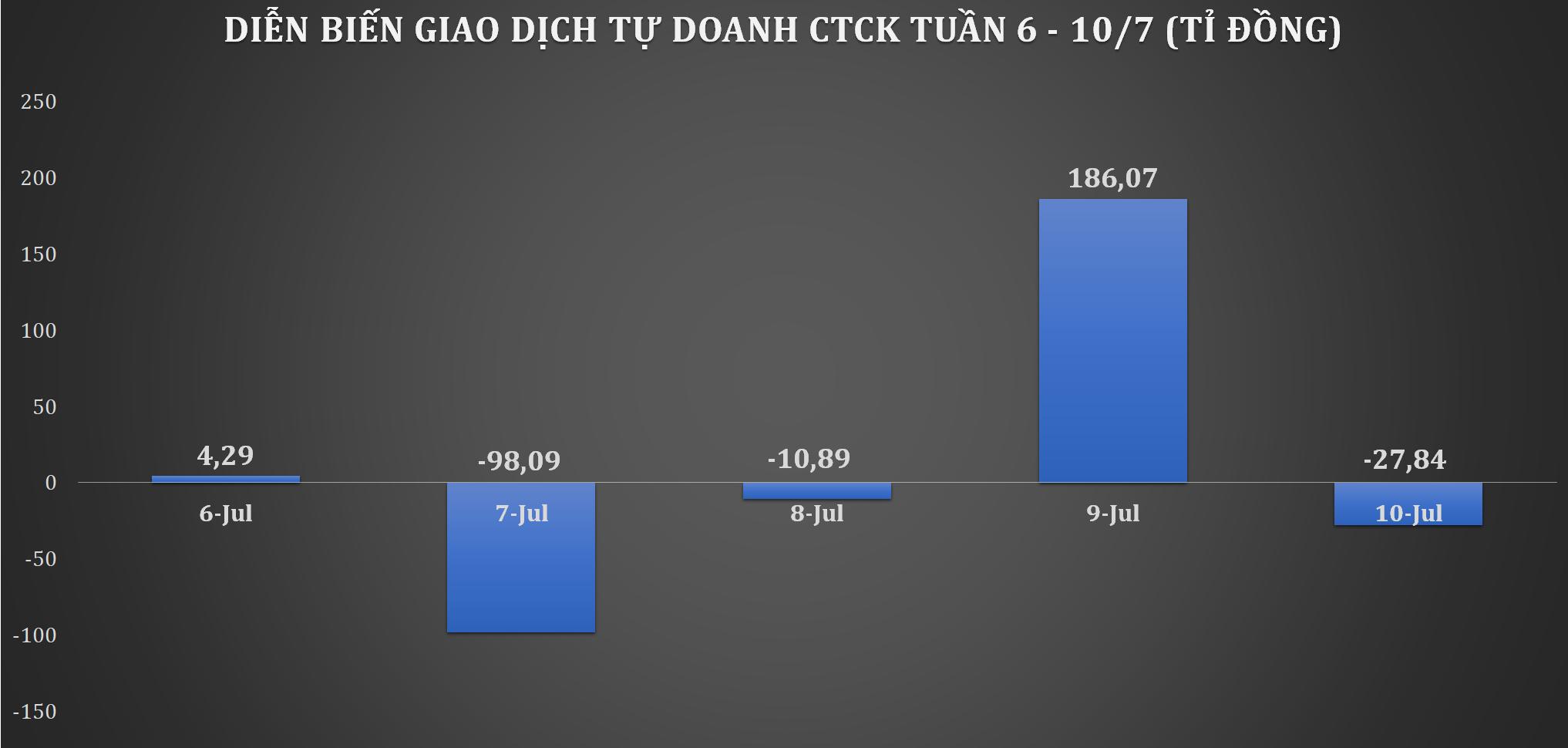Trái chiều khối ngoại, tự doanh CTCK mua ròng tuần VN-Index tăng gần 24 điểm - Ảnh 1.