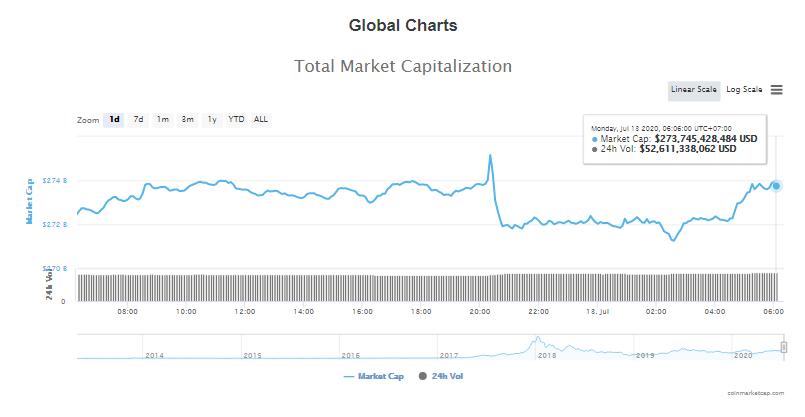 Tổng giá trị thị trường tiền kĩ thuật số và khối lượng giao dịch ngày 13/7 (nguồn: CoinTelegraph)