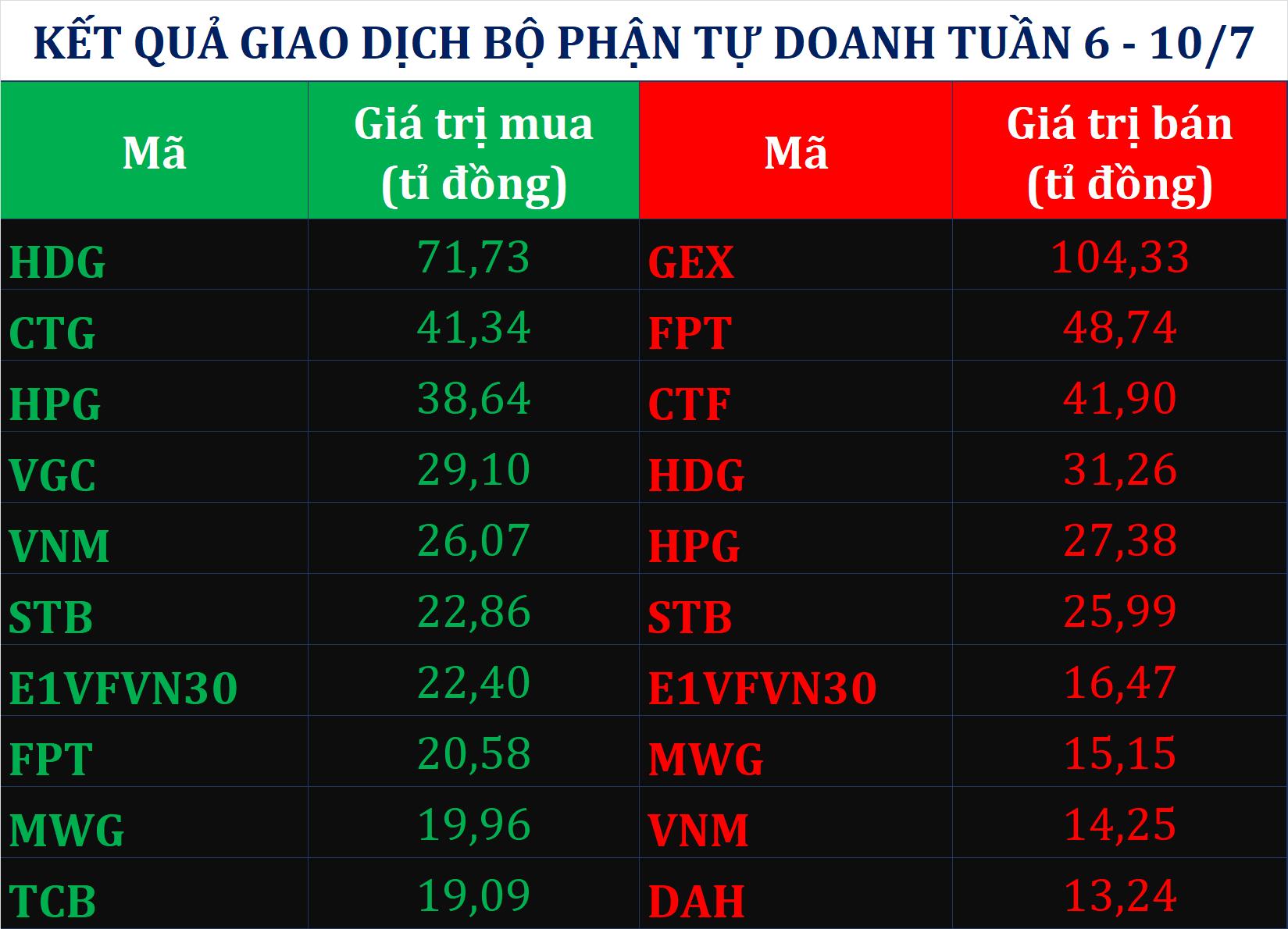 Trái chiều khối ngoại, tự doanh CTCK mua ròng tuần VN-Index tăng gần 24 điểm - Ảnh 2.
