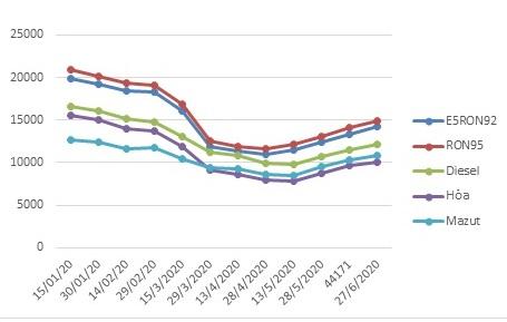 Giá xăng không đổi sau 4 lần tăng liên tiếp - Ảnh 1.