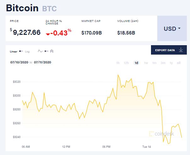 Chỉ số giá bitcoin hôm nay 14/7 (nguồn: CoinDesk)