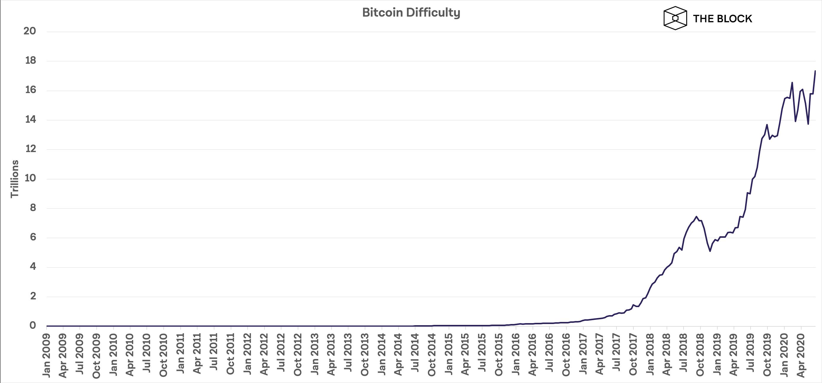 Độ khó trong khai thác bitcoin đạt kỉ lục mới (nguồn: the Block)