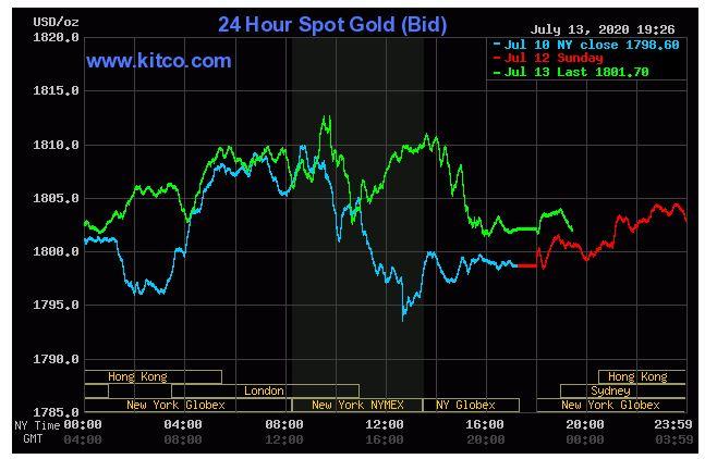 Giá vàng hôm nay 14/7: Vàng giảm do biện pháp kích thích kinh tế của Fed - Ảnh 1.