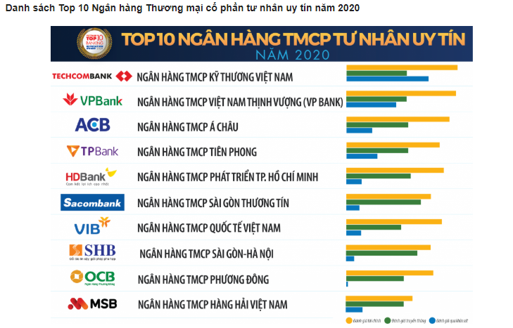 TOP 10 ngân hàng thương mại uy tín  năm 2020 - Ảnh 2.