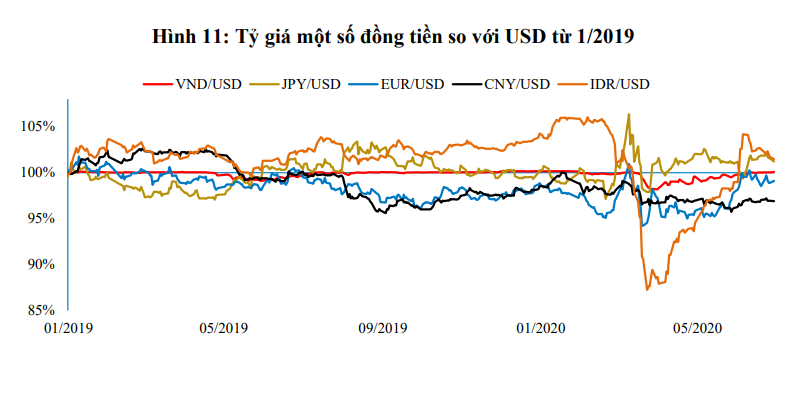 Thấy gì từ động thái tăng mạnh giá mua USD của NHNN? - Ảnh 3.