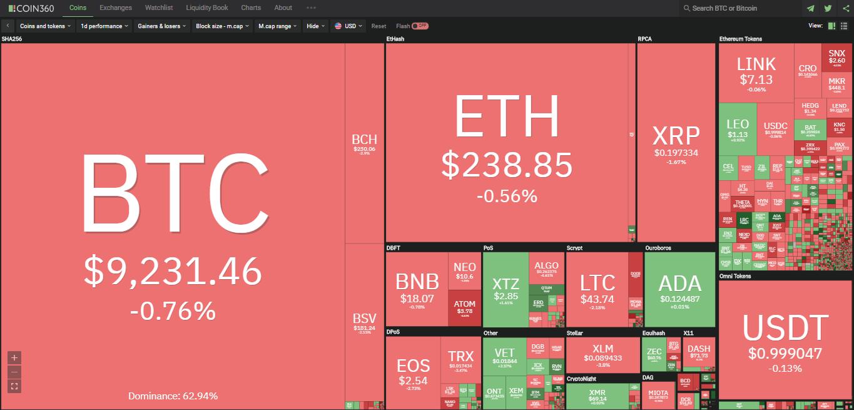 Toàn cảnh thị trường ngày 14/7 (nguồn: Coin360.com)