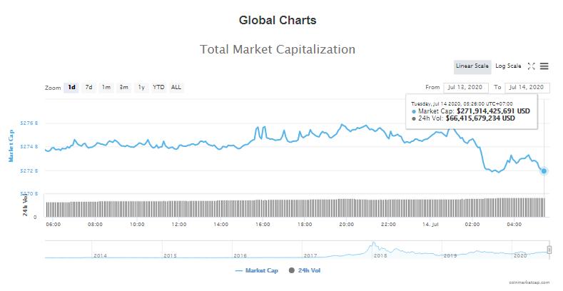 Tổng giá trị thị trường tiền kĩ thuật số và khối lượng giao dịch ngày 14/7 (nguồn: CoinTelegraph)