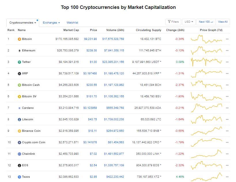 Nhóm 10 đồng tiền hàng đầu theo giá trị thị trường ngày 14/7 (nguồn: CoinMarketCap)