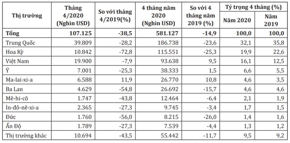 Vượt mặt Trung Quốc và Mỹ, đồ nội thất gỗ Việt Nam tăng mạnh xuất khẩu vào Canada - Ảnh 2.