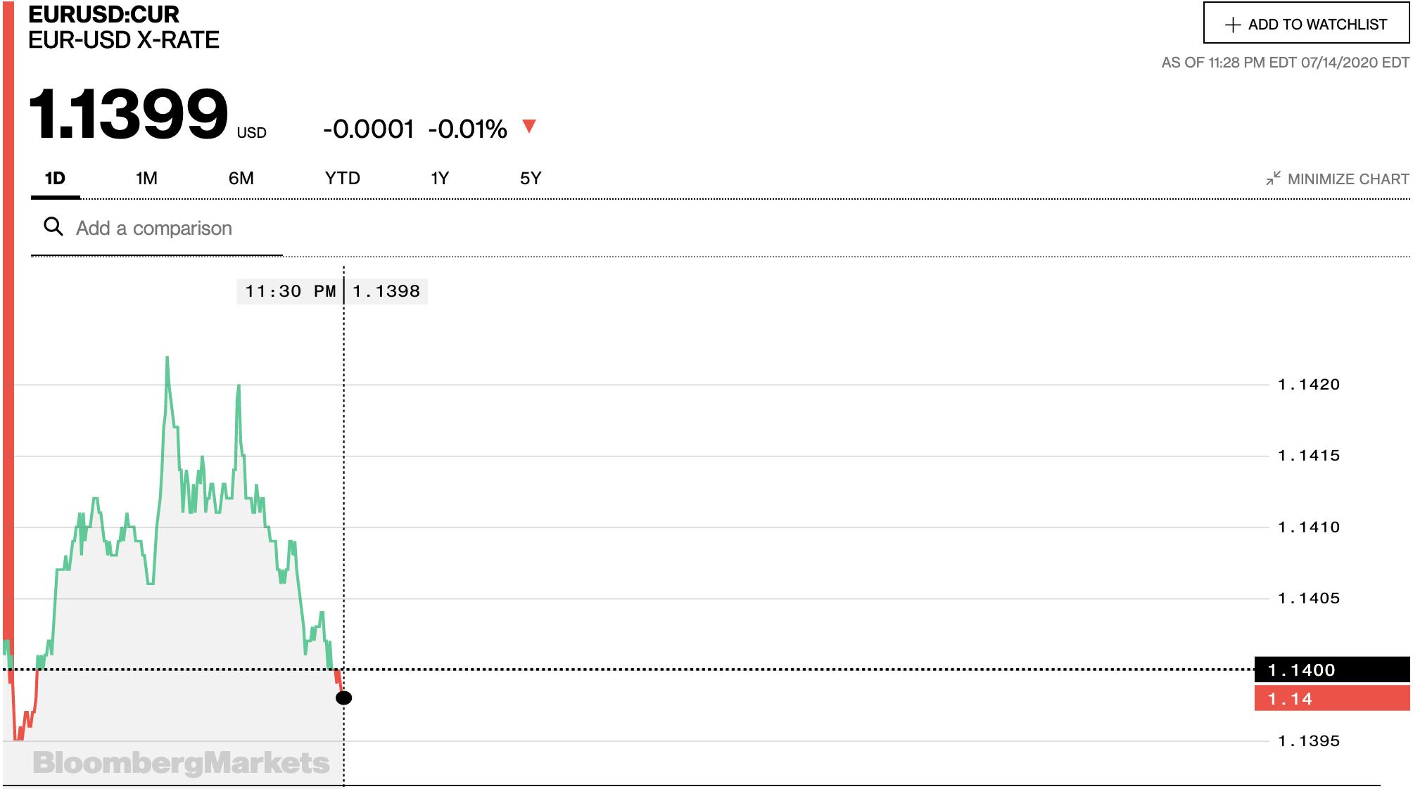 Tỷ giá euro hôm nay 15/7: Giá mua euro đồng loạt tăng tại các ngân hàng - Ảnh 2.