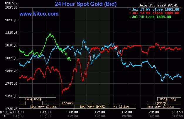 Dự báo giá vàng 16/7: Vàng giảm nhẹ do căng thẳng Mỹ-Trung leo thang? - Ảnh 2.