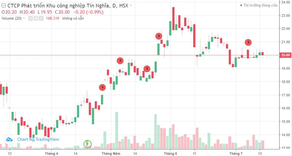 Liên tục bán ra, VinaCapital không còn là cổ đông lớn của KCN Tín Nghĩa (TIP)