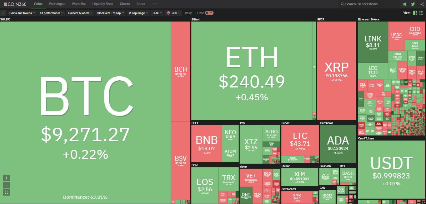 Toàn cảnh thị trường ngày 15/7 (nguồn: Coin360.com)