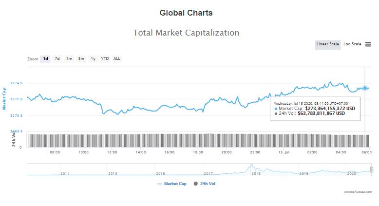 Tổng giá trị thị trường tiền kĩ thuật số và khối lượng giao dịch ngày 15/7 (nguồn: CoinTelegraph)