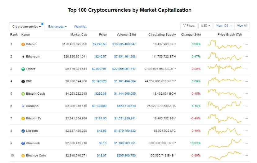 Nhóm 10 đồng tiền hàng đầu theo giá trị thị trường ngày 15/7 (nguồn: CoinMarketCap)