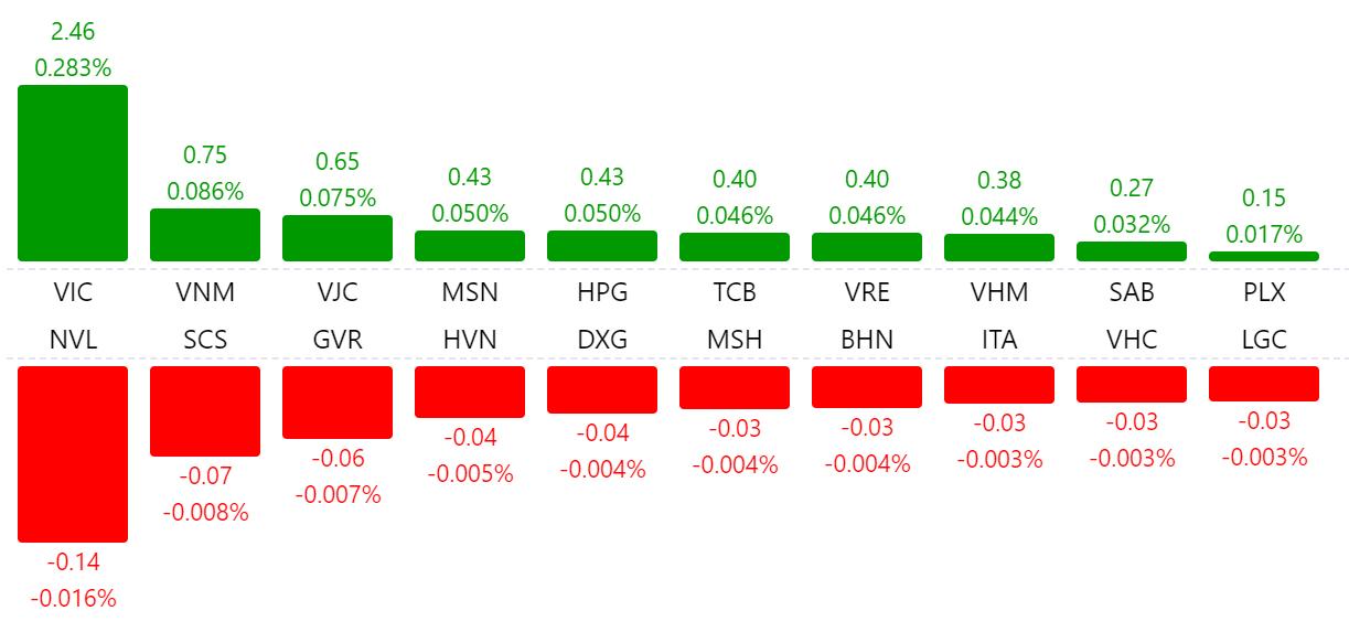 Thị trường chứng khoán 16/7: Nhóm bluechips bứt phá, VN-Index tăng gần 7 điểm phiên ATC - Ảnh 1.