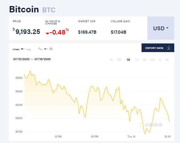 Chỉ số giá bitcoin hôm nay 16/7 (nguồn: CoinDesk)