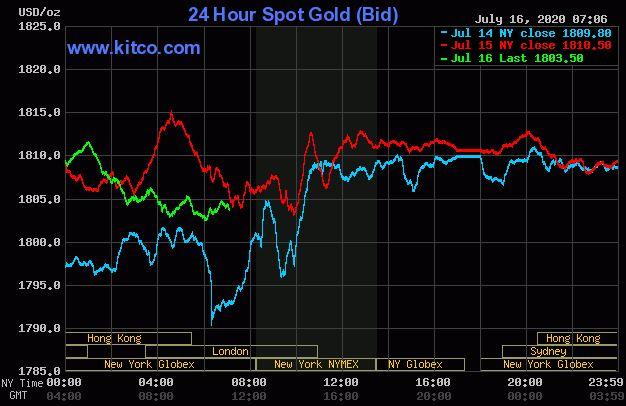 Dự báo giá vàng 17/7: Vàng giảm khi nhà đầu tư ''ồ ạt'' rút vốn khỏi kênh trú ẩn an toàn? - Ảnh 2.