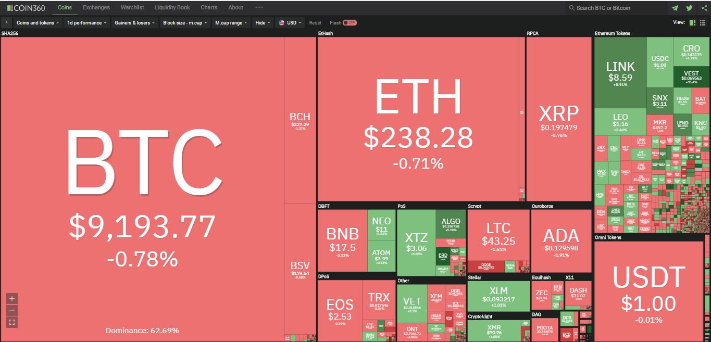 Toàn cảnh thị trường ngày 16/7 (nguồn: Coin360.com)