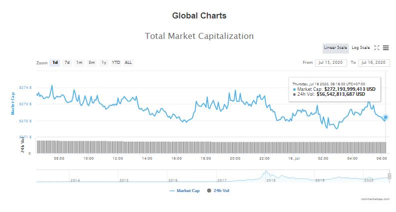 Tổng giá trị thị trường tiền kĩ thuật số và khối lượng giao dịch ngày 16/7 (nguồn: CoinTelegraph)
