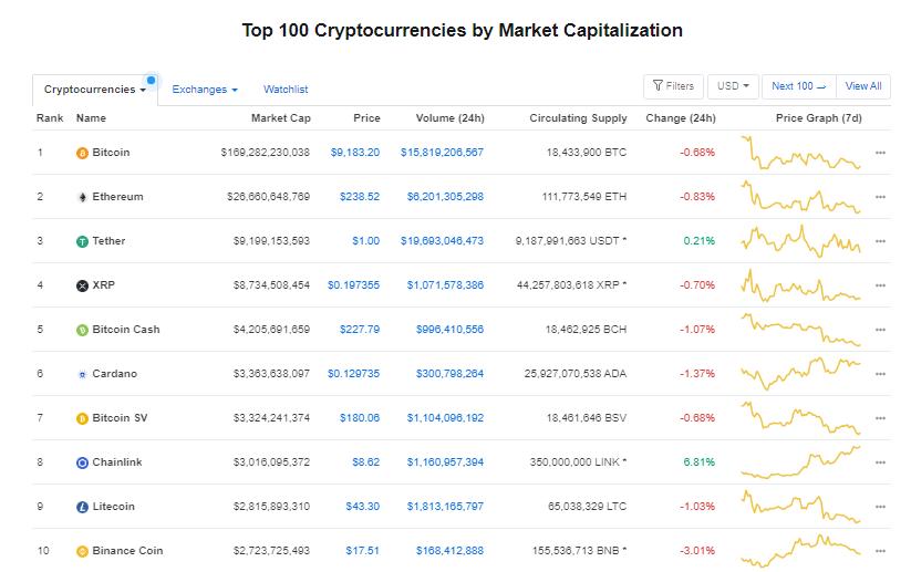 Nhóm 10 đồng tiền hàng đầu theo giá trị thị trường ngày 16/7 (nguồn: CoinMarketCap)