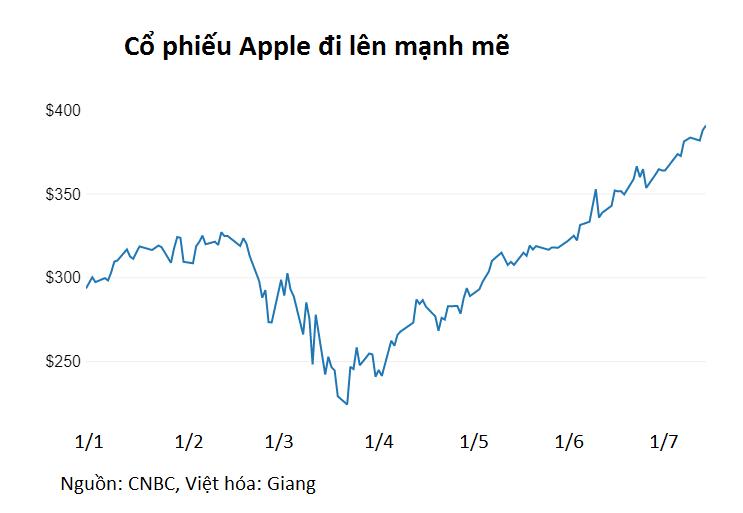 Warren Buffett gặt hái 40 tỉ USD từ cổ phiếu Apple chỉ trong ba tháng - Ảnh 2.