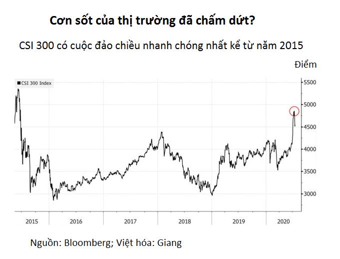 Nhà đầu tư Trung Quốc choáng váng khi thị trường chứng khoán đảo lộn quá nhanh - Ảnh 2.