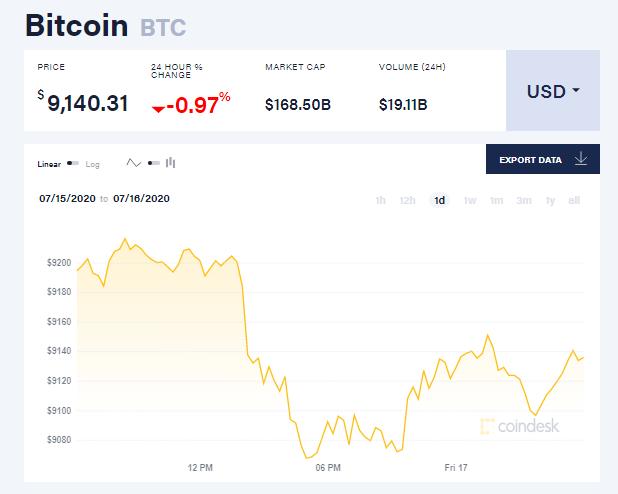 Chỉ số giá bitcoin hôm nay 17/7 (nguồn: CoinDesk)