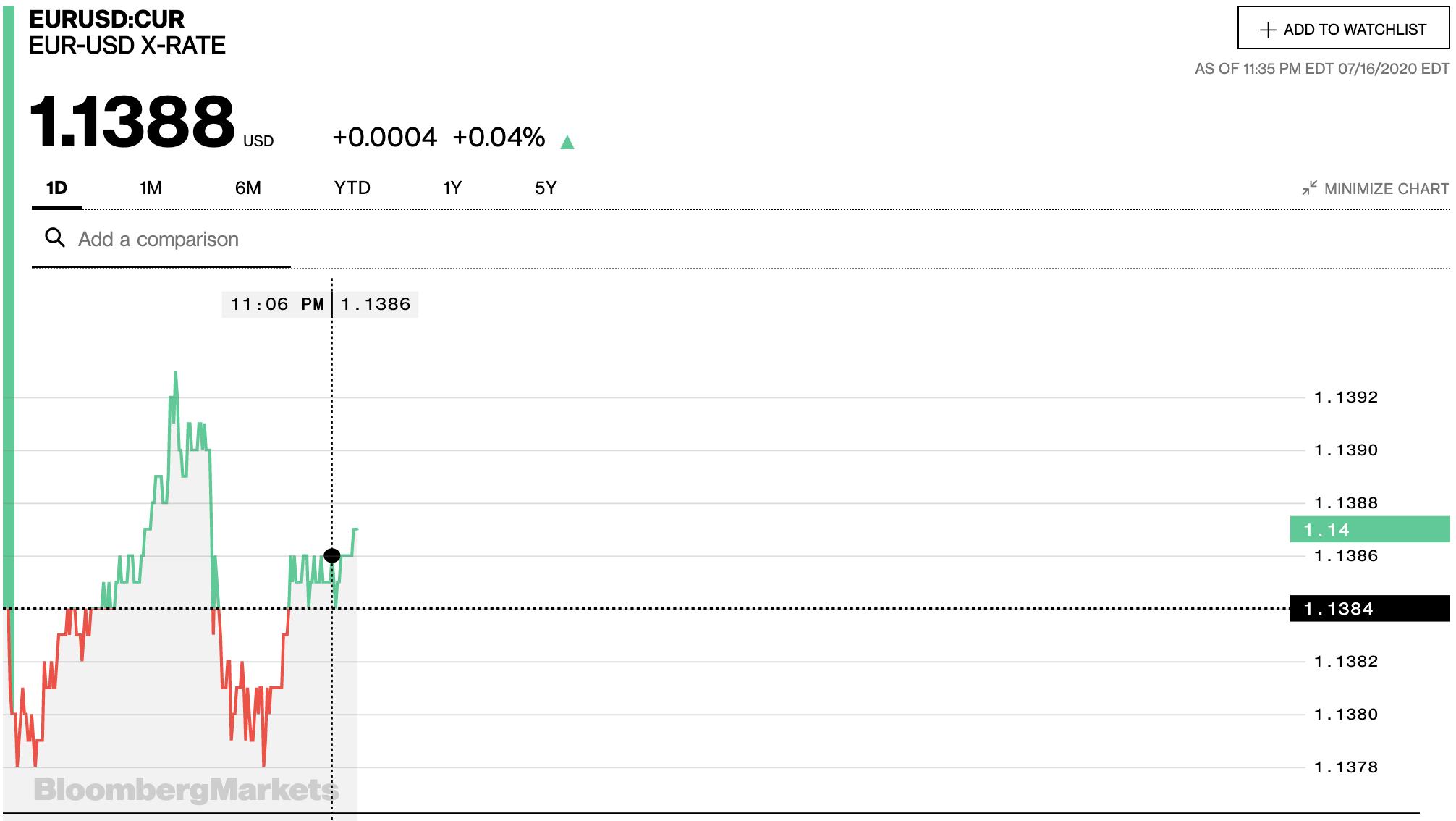 Tỷ giá euro hôm nay 17/7: Giá bán euro đồng loạt giảm tại các ngân hàng - Ảnh 2.
