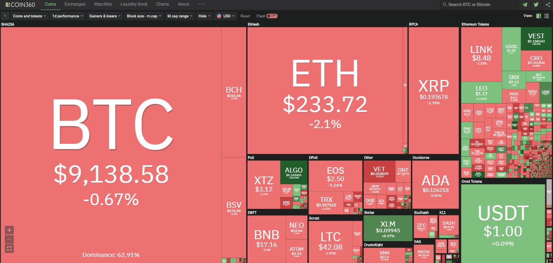 Toàn cảnh thị trường ngày 17/7 (nguồn: Coin360.com)