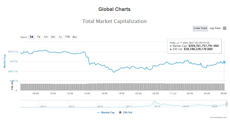 Tổng giá trị thị trường tiền kĩ thuật số và khối lượng giao dịch ngày 17/7 (nguồn: CoinTelegraph)
