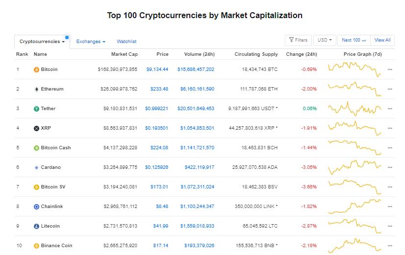 Nhóm 10 đồng tiền hàng đầu theo giá trị thị trường ngày 17/7 (nguồn: CoinMarketCap)