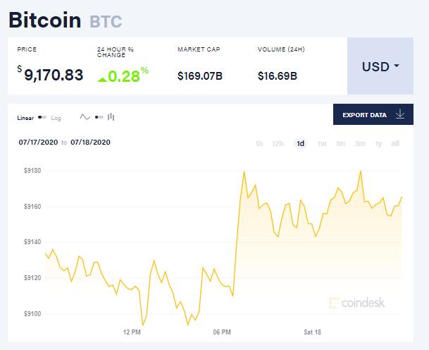 Chỉ số giá bitcoin hôm nay 18/7 (nguồn: CoinDesk)
