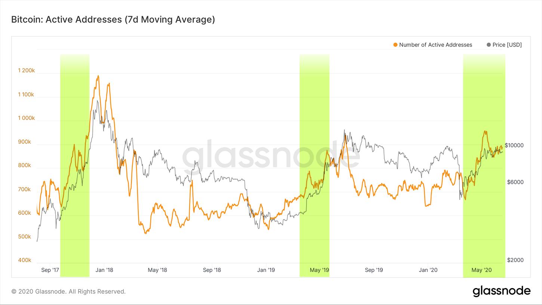 Dấu hiệu tăng giá trùng với hai đợt tăng giá mạnh trước đây (nguồn: Glassnode)