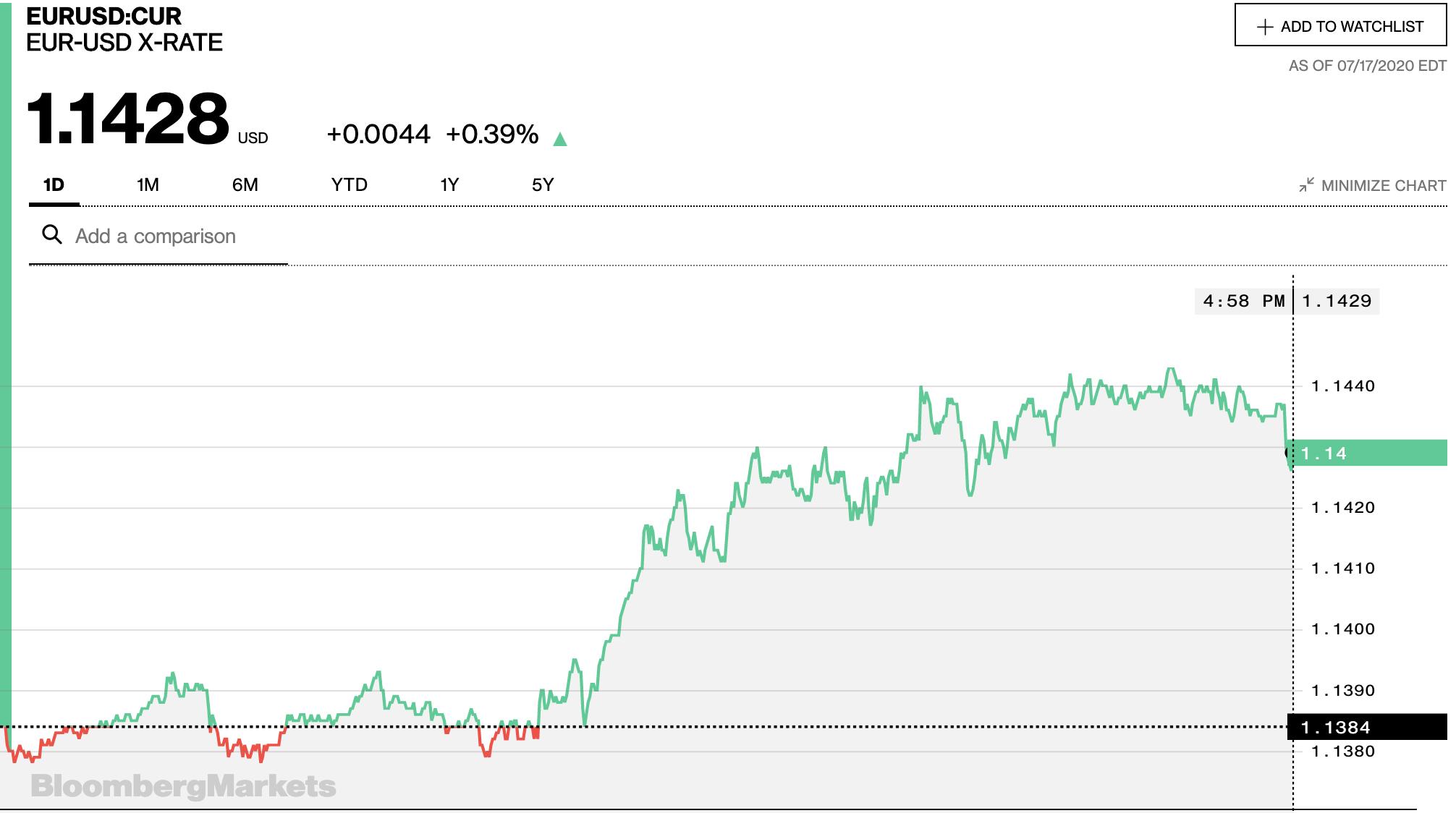 Tỷ giá euro hôm nay 18/7: Tăng giảm không đồng đều tại các ngân hàng - Ảnh 2.