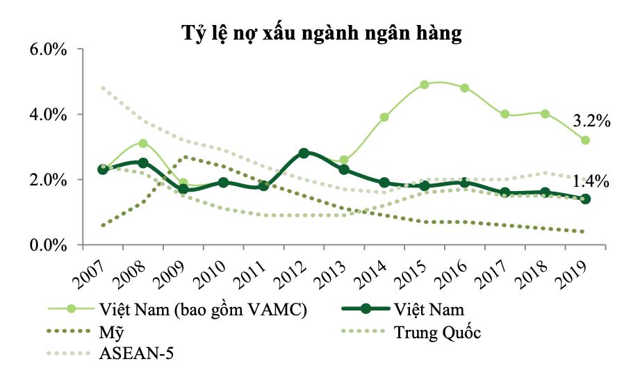 NHNN đã nới room tín dụng lên 18% - 22% cho VPBank, TPBank, Techcombank, VIB, HDBank - Ảnh 1.