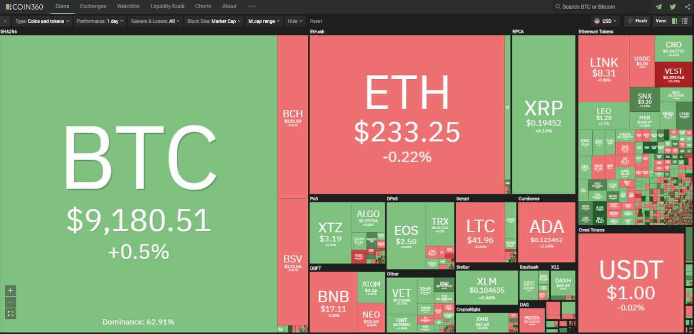 Toàn cảnh thị trường ngày 18/7 (nguồn: Coin360.com)