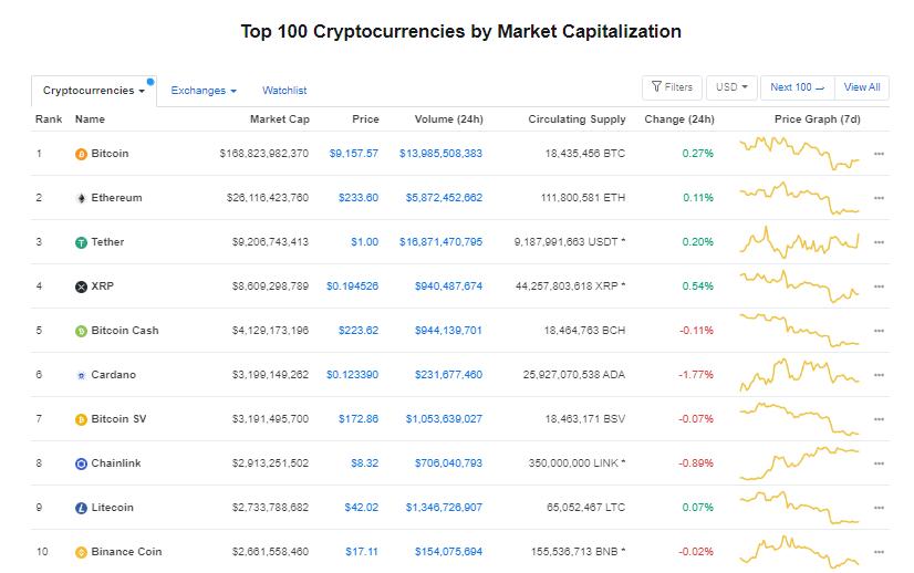 Nhóm 10 đồng tiền hàng đầu theo giá trị thị trường ngày 18/7 (nguồn: CoinMarketCap)
