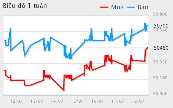 Giá vàng hôm nay 19/7: Tiếp tục tăng vì chỉ số USD suy yếu, căng thẳng giữa Mỹ - Trung leo thang - Ảnh 1.