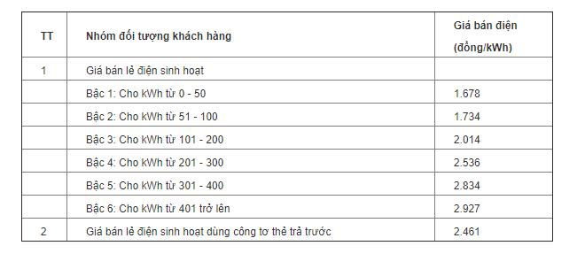 Thế giới đang tính giá điện như thế nào, có nên áp dụng cách tính điện một giá? - Ảnh 3.